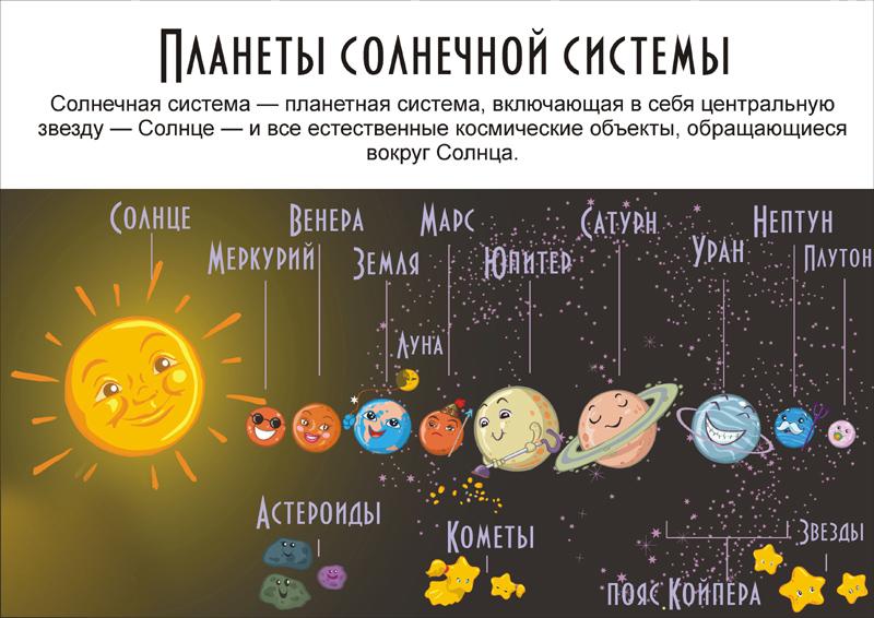 рекламные материалы как нарисовать планеты и их названия современных